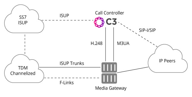 Call-Controller-Diagram