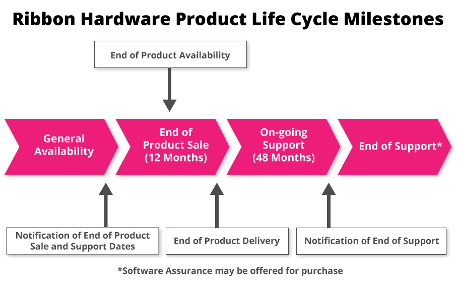 Ribbon Hardware Product Life Cycle Miles