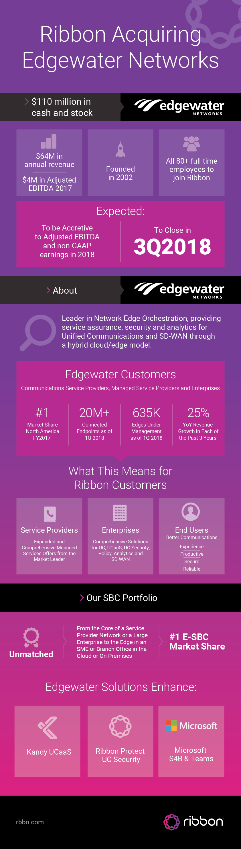 Ribbon-EdgewaterNetworks