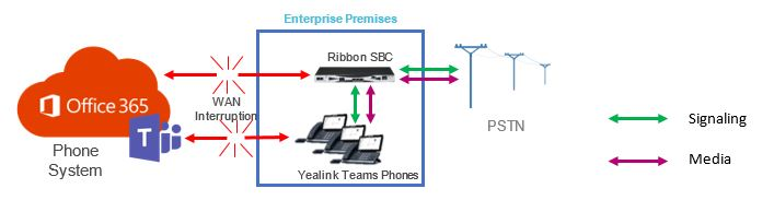sbc-phone-system-interruption-direct-routing-diagram