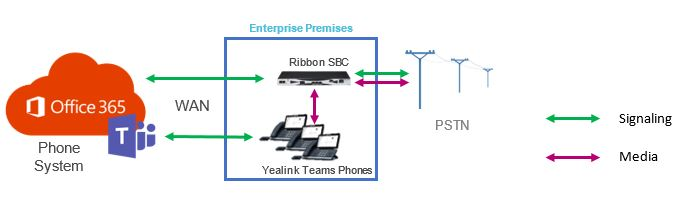 Keep Your Teams Connected with Yealink and Ribbon | Ribbon