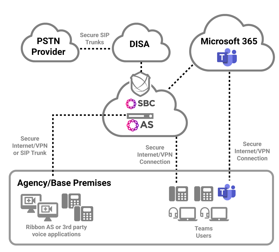 federal-solutions-military-deployment-microsoft-teams-diagram