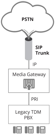 what is a media gateway, ims gateway, trunking gateway