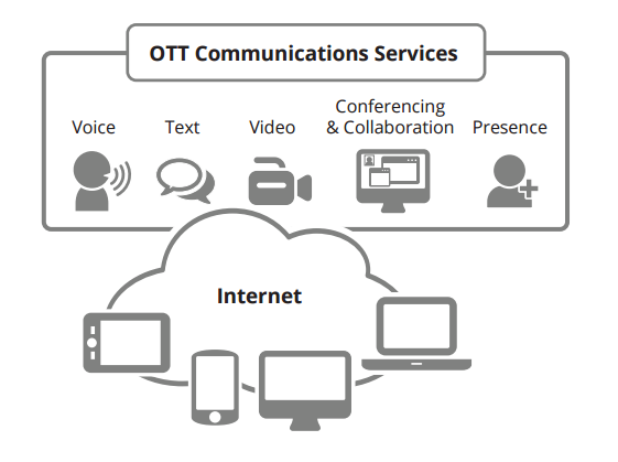 what is ott, OTT Communications