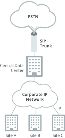 what is sip trunking, sip trunking benefits