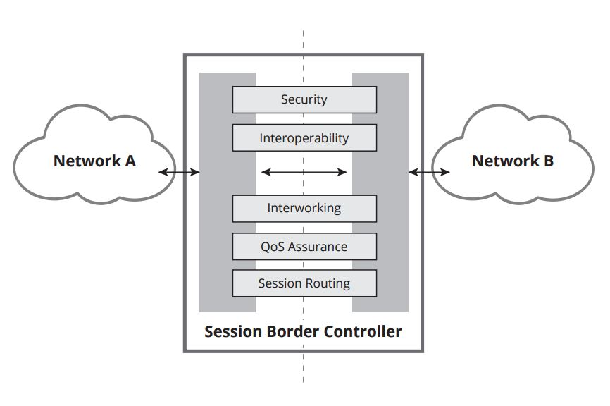 what is a session border controller, what is SBC