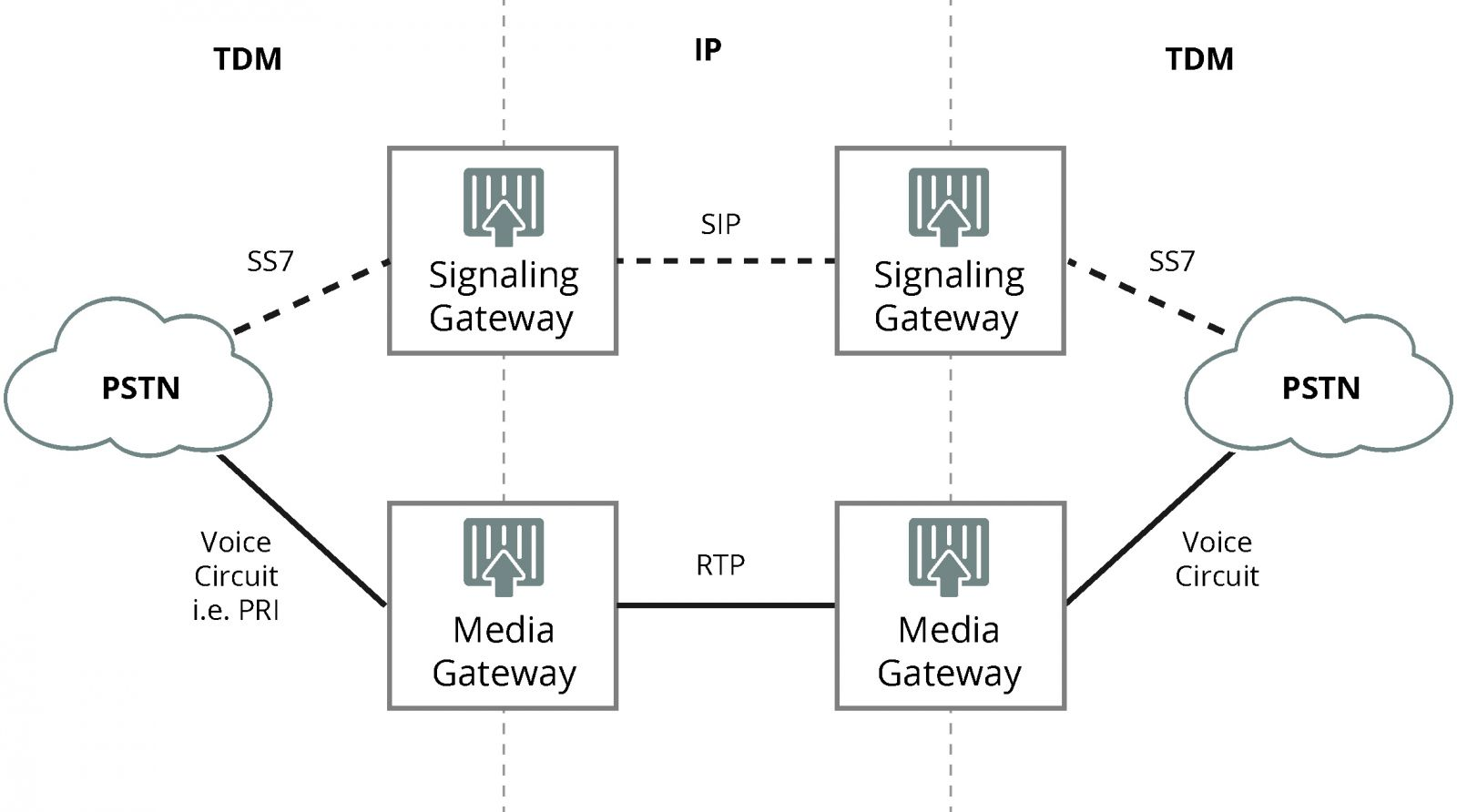 what is signaling gateway, signaling gateway