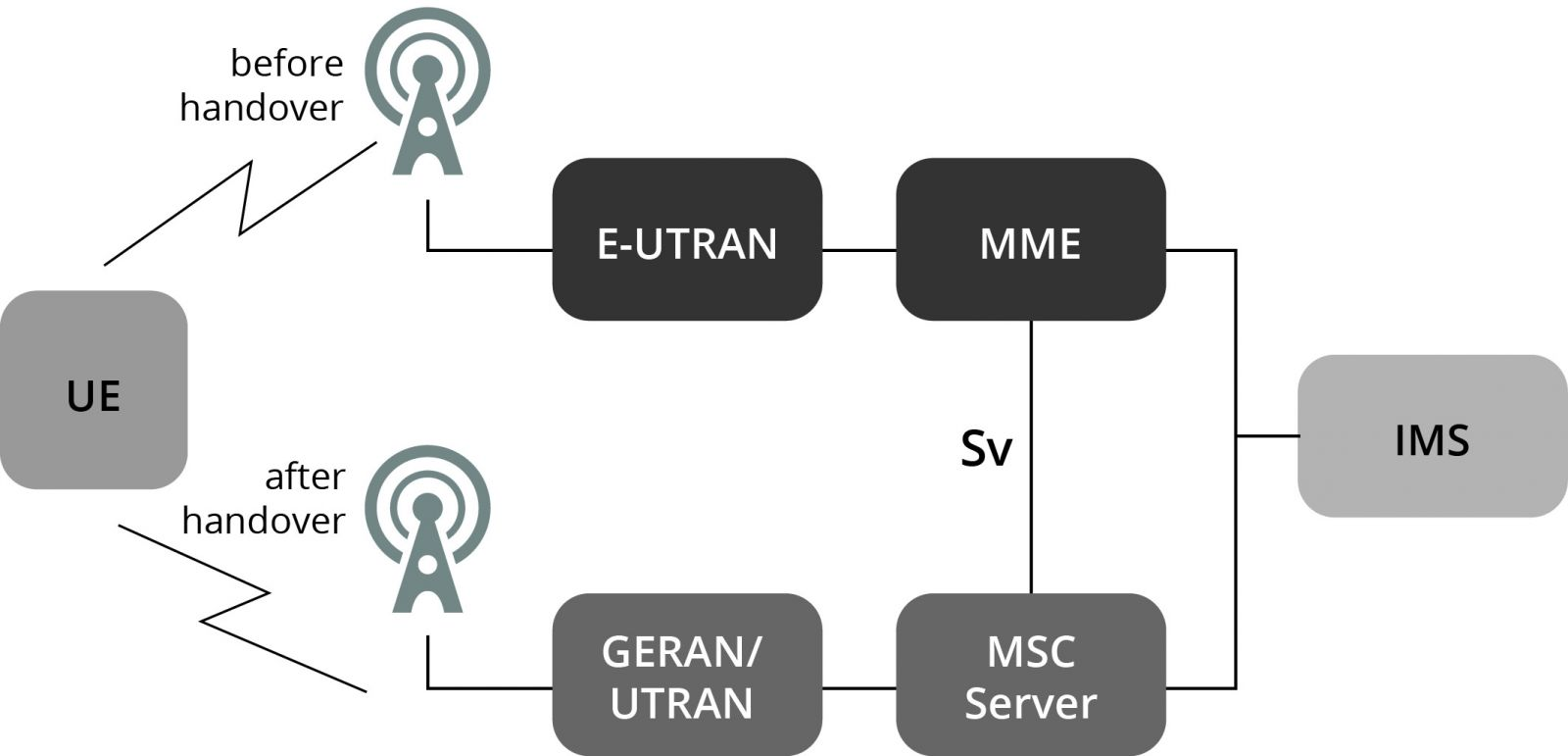 VoLTE-network-diagram
