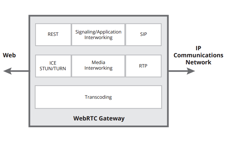 what is webrtc gateway