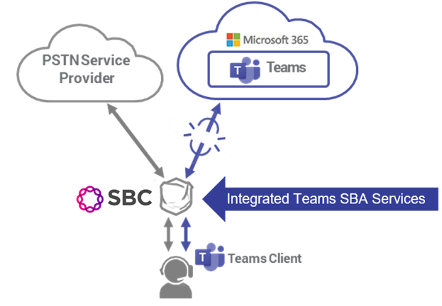 Microsoft Teams Direct Routing Survivability Diagram