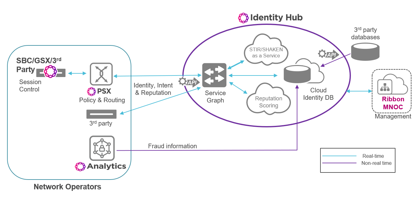 ribbon-identity-hub-diagram