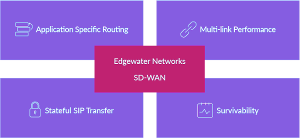 sd-wan-solution-diagram