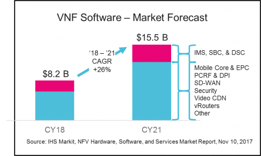 vnf-software-market-forecast-2018