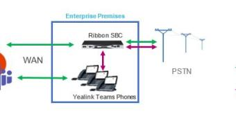 sbc-phone-system-direct-routing
