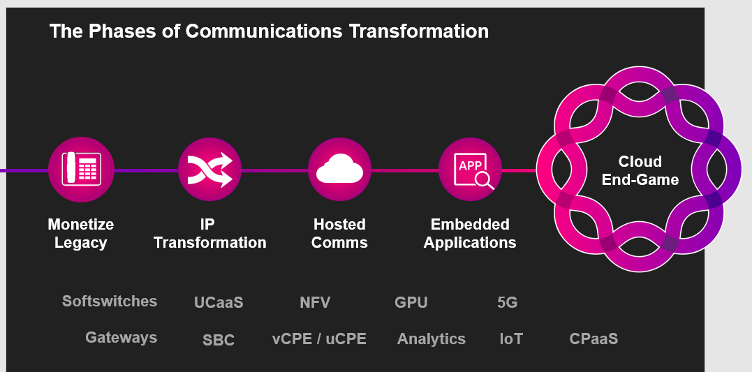 the-phases-of-communications-transformation